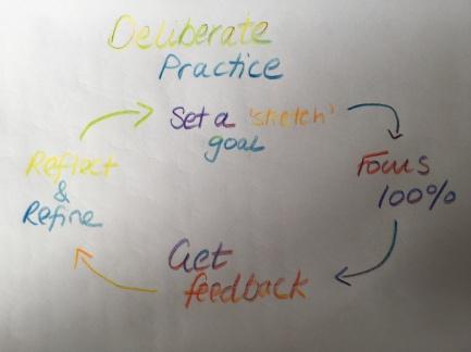 Deliberate Practice.JPG